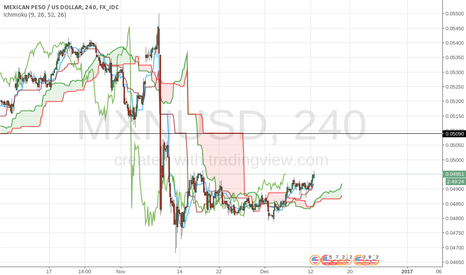 MXNUSD: MXNUSD may go up to 0.05090
