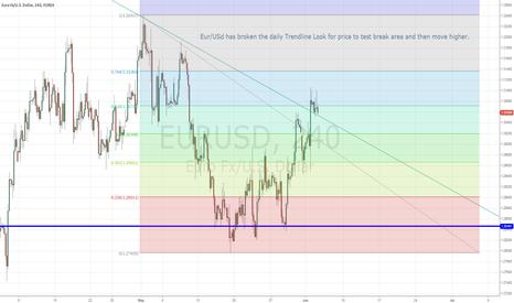 EURUSD: Eur/Usd Broke Trend Line