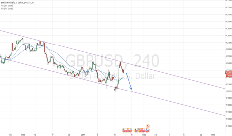 GBPUSD: Inside a Channel