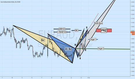 EURAUD: Short EURAUD: Bat + Alternate Bat + Wolfe Wave