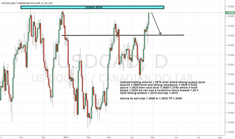 USDCAD: usdcad near its strong supply zone