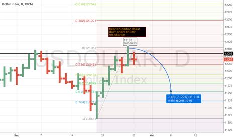 USDOLLAR: USDOLLAR Index dollar to weeken?