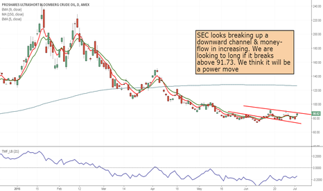SCO: SCO - to long from 91.73