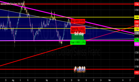 AUDCHF: AUDCHF sell stop