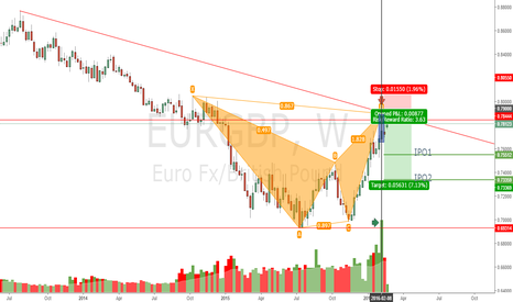 EURGBP: EG Bearish Bat Weekly, Great RR, wait to enter, PIPS PIPS PIPS