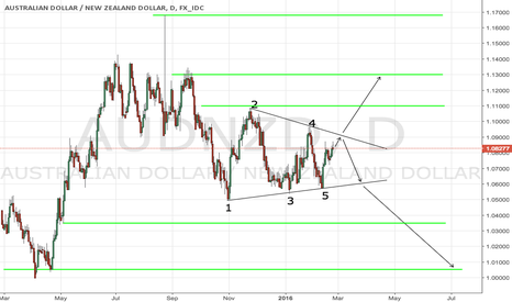 AUDNZD: AUDNZD symmetrical triangle with 5 hits