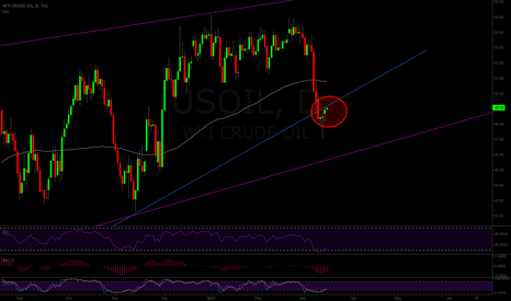 USOIL: USOIL Watch Zone