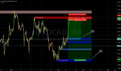 USDCAD: USDCAD Short Trade Setup using Supply/Demand Technicals