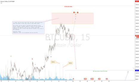 BTCUSD: BITCOIN looking very uneasy