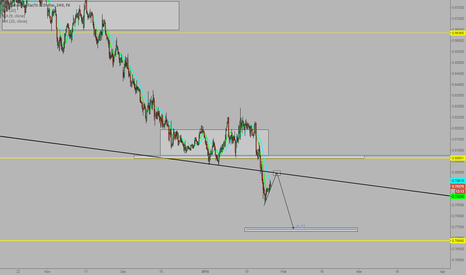 AUDUSD: AUDUSD - Decision time
