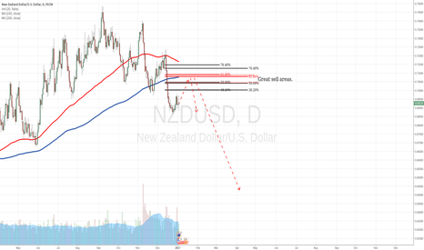 NZDUSD: NZDUSD short on Retracement