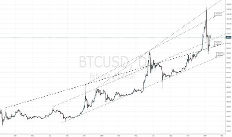 BTCUSD: Bitcoin to restore up to 1050