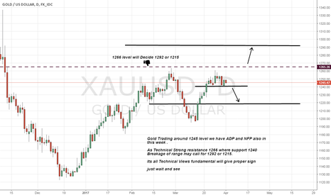 XAUUSD: Gold Views and watching Levels Sup 1240 Res 1266