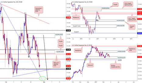 USDJPY: Some really interesting P.A being seen on the USD/JPY!
