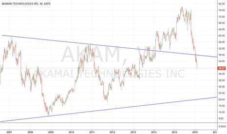 AKAM: AKAM - Short on any rise towards 47.