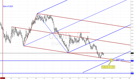 USOIL: OIL - LONG