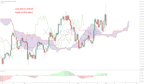 XAUUSD: Long Gold 1248.00 TP 1269 & above