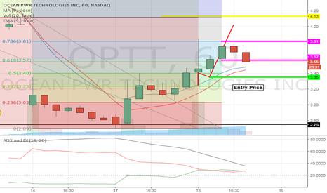 OPTT: Test lower pivot point, watch for a break out.