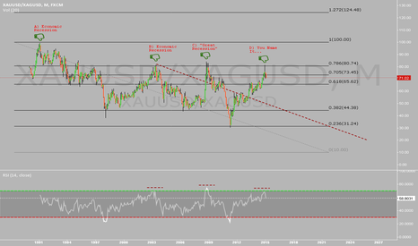 XAUUSD/XAGUSD: Potential 40:1 ratio w/ some help from history.