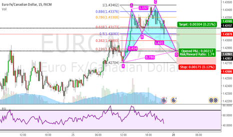 EURCAD: Bullish Cypher pattern