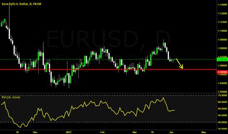 EURUSD: EU Sell