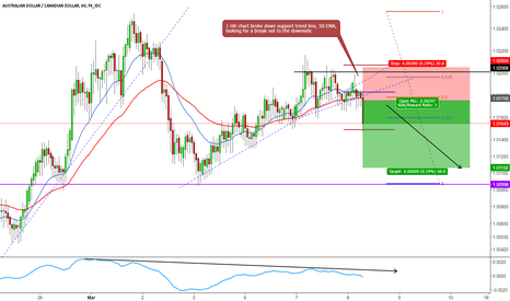 AUDCAD: AUDCAD SHORT INTRADAY BREAK OUT TRADE SETUP