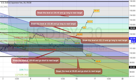 USDJPY: USDJPY Trading Plan on M30