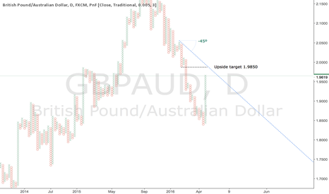 GBPAUD: Short-term bullish GBPAUD trade setup