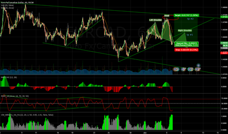EURCAD: a small long on EURCAD