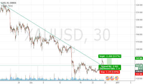 XAUUSD: gold opportunity to buy