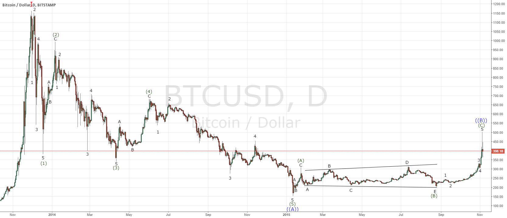 Bitcoin bearish EW count to watch out for before jumping all in