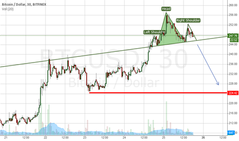 BTCUSD: BTC completing H&S pattern. Retracement due