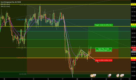 EURJPY: EUR/JPY - LONG POSITION OPENING!