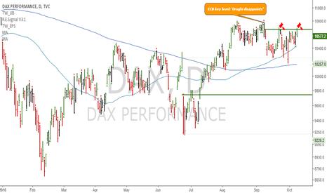 DAX: Short book: Dax - Down from ECB key level, next: 10257,9745,9226