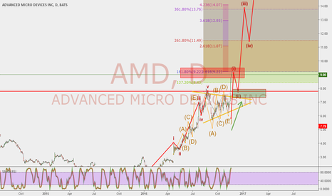 AMD: AMD Long Next Impulse Up