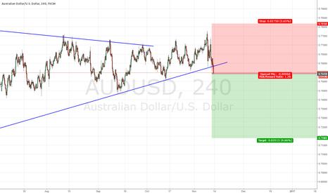 AUDUSD: AUDUSD breaking monthly support trendline