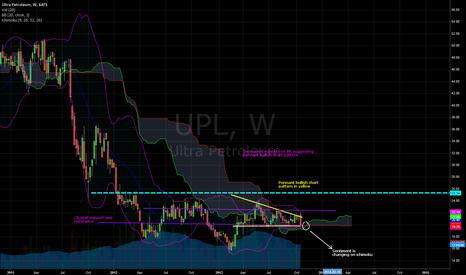 UPL: UPL confirmation of long position