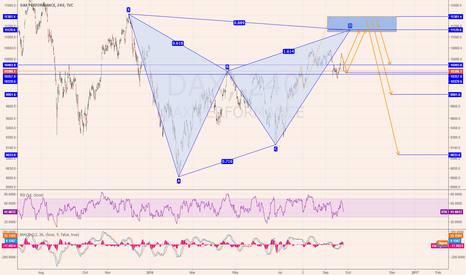 DAX: Short from the blue area
