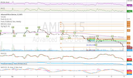 "AMD: ""AMD"" My long positional traiding view..."