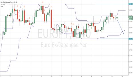 EURJPY: $EURJPY waiting for a bearish bar to go short