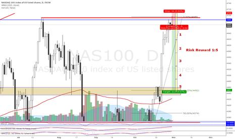 NAS100: Short @ NASDAQ 100