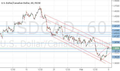 USDCAD: Clarity Required