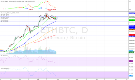 ETHBTC: Possible reject of H&S as daily MACD approaches bullish cross.