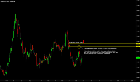 EURUSD: EUR/USD UNFILLED SUPPLY ZONE