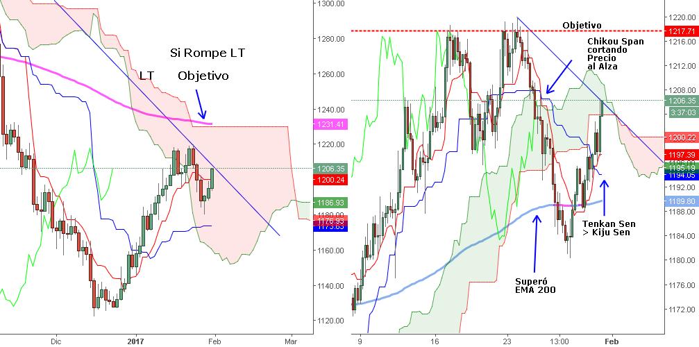 ¿Subirá el Oro frente al Dólar?