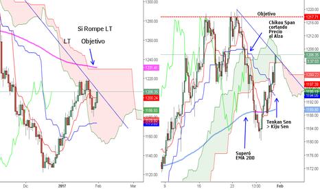 XAUUSD: ¿Subirá el Oro frente al Dólar?