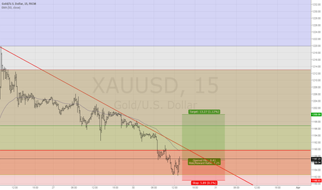 XAUUSD: buy gold, retraction fibo, and also very important pivot point