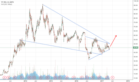 YY: A wedge within a larger falling wedge