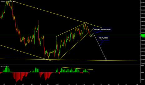 EURUSD: Wait for the pullback