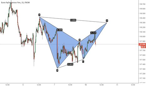 EURJPY: EURJPY - Bearish Bat Pattern